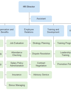 Hr org chart also human resources department organizational example charting rh orgcharting
