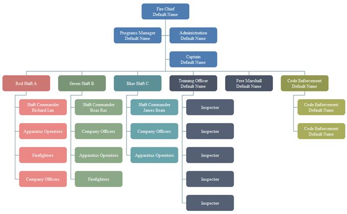 advantages of matrix org