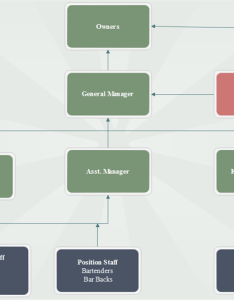 Org chart sample also restaurant organizational example and their job description rh orgcharting