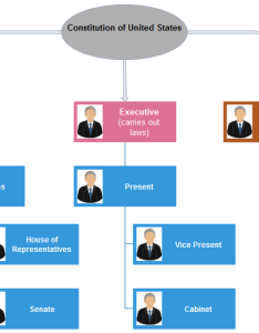 How to create us government org chart also charting rh orgcharting