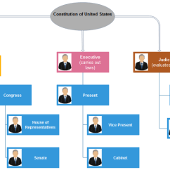 U S Government Structure Diagram Craftsman Riding Mower Ignition Switch Wiring How To Create Us Org Chart | Charting