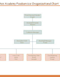 Manhattan academy elementary foodservice organizational chart also example for food service free download org rh orgcharting