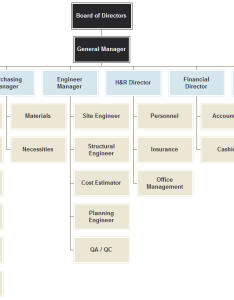Construction company org chart also organizational  introduction and example rh orgcharting