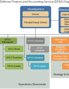 Dfas org chart example also exploring the finance and accounting department rh orgcharting