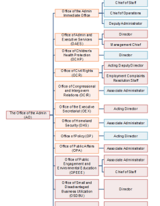 Epa org chart ao office also examples editable and free to download charting rh orgcharting