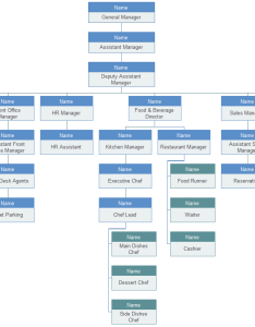 Hotel organizational chart also restaurant example and their job description rh orgcharting