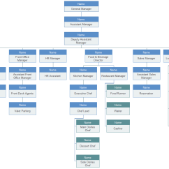 Best Program To Draw Diagrams 2006 Chevrolet Silverado Radio Wiring Diagram Hotel-organizational-chart