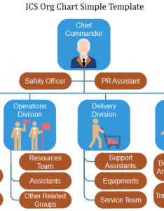 Ics org chart template also knowing more about incident command system charting rh orgcharting