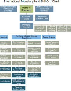 Imf org chart also explore the inside of international monetary fund rh orgcharting