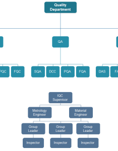 Quality department org chart also charting rh orgcharting
