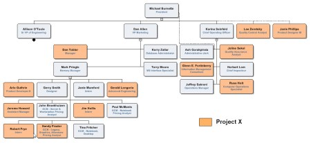Dotted Line Org Chart