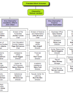University this org chart is produced by the it department also examples from orgchartpro rh