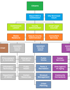 City government this org chart also examples from orgchartpro rh