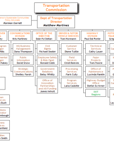 Department of transportation also org chart examples from orgchartpro rh
