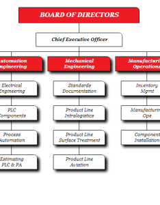 Org chart examples from orgchartpro com also of organizational charts heartpulsar rh