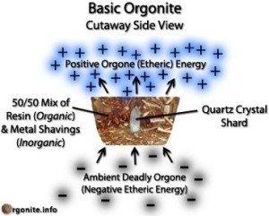 Orgone Energy Explained