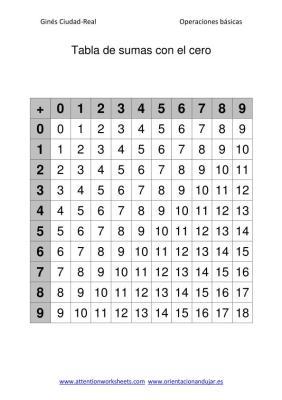 Tabla de sumas con el cero
