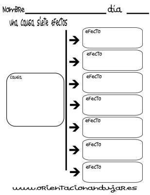 organizador grafico una causa siete efectos imagen_1