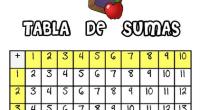 Aquí os dejo una fantástica herramienta para trabajar las sumas con los más pequeños del cole y si queremos reaSobre todo para los que estéis en primero de primaria, la […]