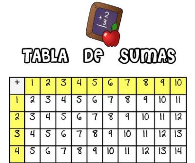 tabla de sumas