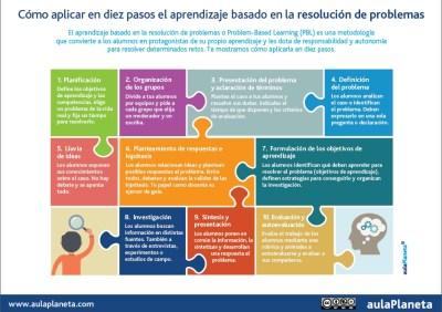 INFOGRAFÍA_Diez-pasos-el-aprendizaje-basado-en-la-resolución-de-problemas