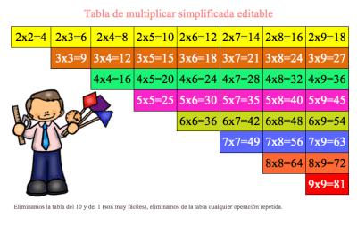 Tabla de multiplicar simplificada y editable transformala como quieras