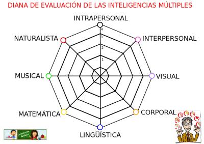DIANA DE EVALUACION DE LAS INTELGENCIAS MULTIPLES