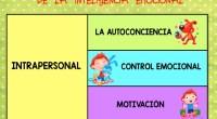 Hoy os traemos dos láminas muy sencillas para conocer las habilidades prácticas de la inteligencia emocional, muy relacionadas con el curso que estamos impartiendo on-line: EDUCACIÓN PARA LAS EMOCIONES A […]