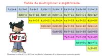Empezamosprimero con unas estrategias para simplificar la tabla de multiplicar, reduciendo la dificultad que le supone al niño aprenderlas, principalmente evitando repeticiones y aprovechando la propiedad distributiva de la multiplicación. […]