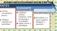 Los organizadores gráficos son herramientas visuales no lingüísticas que permiten al alumno: Conectar la información nueva a sus conocimientos. Descubrir cómo los conceptos se relacionan e integran entre sí. Recordar […]