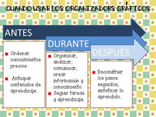 CUANDO USAR LOS ORGANIZADORS GRAFICOS
