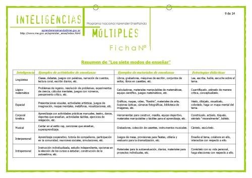 Material_Inteligencias_Multiples-009