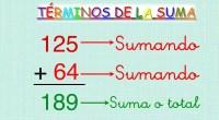 En una ecuación de suma tal como 5 + 6 = 11. 5 es un sumando + es el signo mas 6 es un sumando = es el signo igual […]