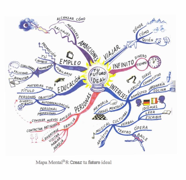 ejemplos-de-mapas-mentales-tony-buzan1