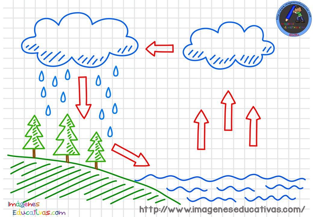 ciclos-del-agua-para-colorear-2-1