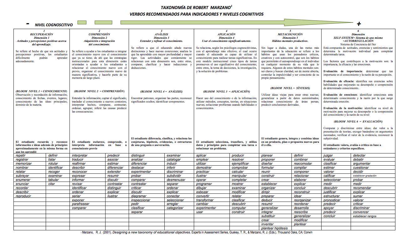 taxonomia-de-robert-marzano-verbos-recomendados-para-indicadores-y-niveles-cognitivos