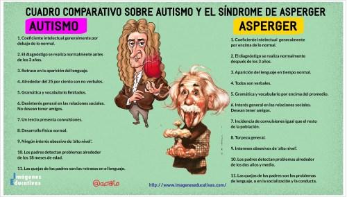 asperger-autismo