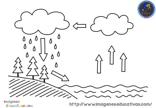 ciclos-del-agua-para-colorear-1