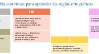 Un forma muy efectiva para enseñarle ortografía a un niño consiste en presentarle las tablas básicas de ortografía. Puedes encontrar distintos tipos de tablas de ortografía ya que cada una […]
