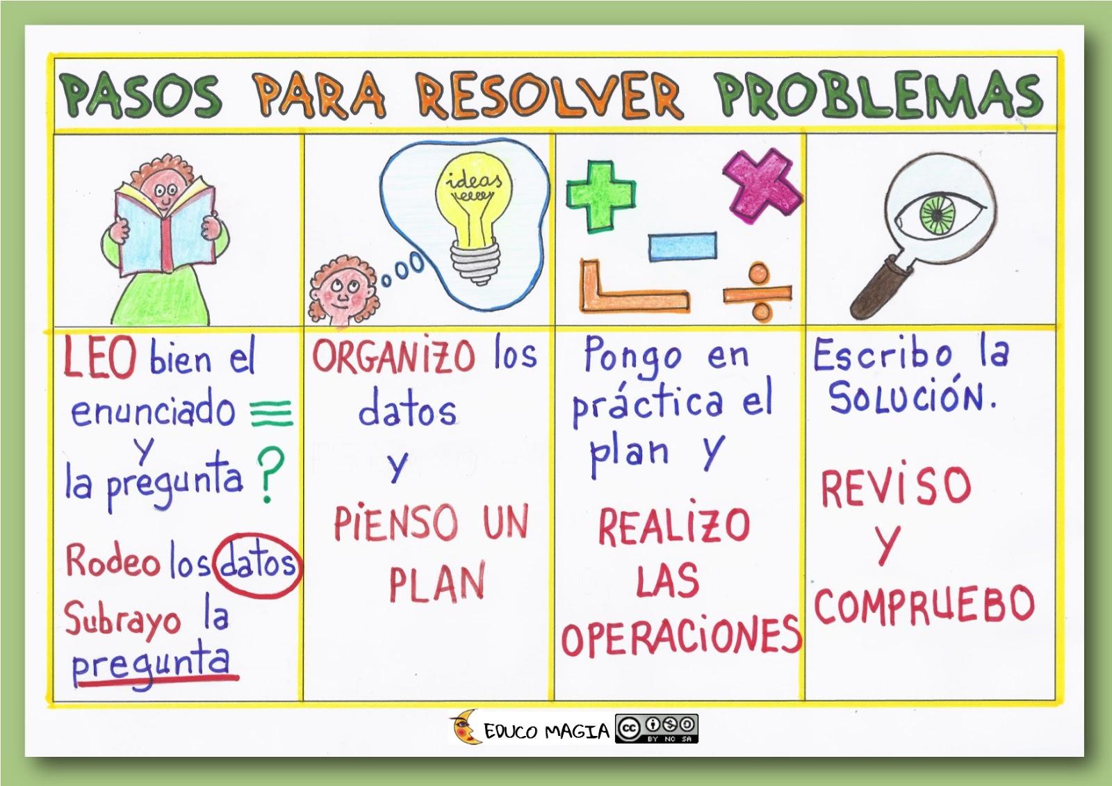 Resultado de imagen de pasos resolver problemas