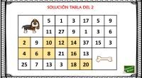 Actividades como éstas que combinan matemáticas y atención resultan un recurso didáctico útil para practicar las tablas de multiplicar porque reúnen desde su planteamiento una serie de condiciones. Son juegos […]