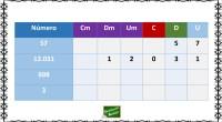Nueva actividad para trabajar la descomposición numérica hasta las centenas de millar. Completa la tabla.