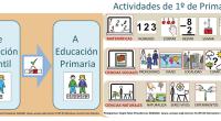 Carmen Freire Painceira comparte con arasacc esta fantástico presentación , a modo de guión social, para anticipar a su hijo el paso desde la Educación Infantil a la Educación Primaria. […]