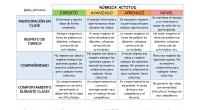 Algunas de las ventajas que trae a los procesos educativos el uso de las rúbricas se han extractado en la siguiente tabla 1, donde finalmente se puede afirmar que cuando […]