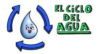 ¿Cuáles son los estados del agua? ¿Qué es el ciclo del agua y en qué consiste? Este vídeo del área de CONOCIMIENTO DEL MEDIO, está dedicado de forma general al […]