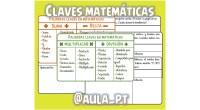 👋👋 Hola, os presento una recopilación de palabras clave para resolver problemas de sumas, restas, multiplicaciones y divisiones. Además este recurso viene con un montón de tarjetas con problemas de […]