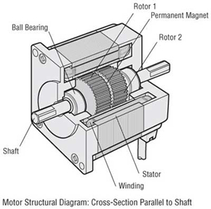 110v Hydraulic Valve Wiring Diagram Stepper Motor Overview