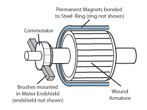AC Gear Motor vs. Brushless DC Gear Motor vs. Brushed Gear