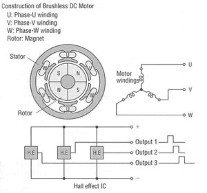 Brushless DC Motor (BLDC Motor) Speed Control Systems