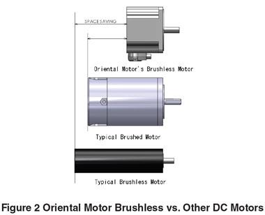 Ac Control Schematic Brushless Dc Motors Bldc Motors 10 Standard Features